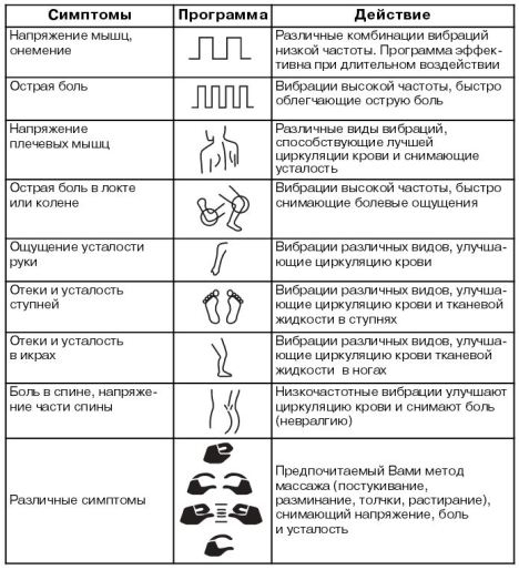 Программы миостимуляции нервных окончаний
